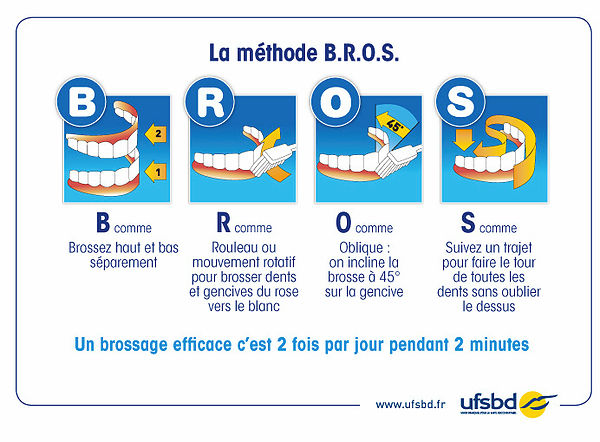 la méthode B.R.O.S.